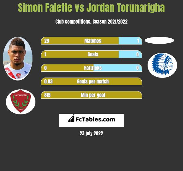 Simon Falette infographic statistics for Hertha Berlin