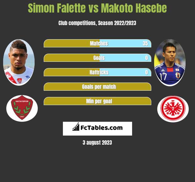 Simon Falette vs Makoto Hasebe infographic