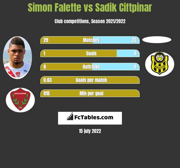 Simon Falette vs Sadik Ciftpinar infographic
