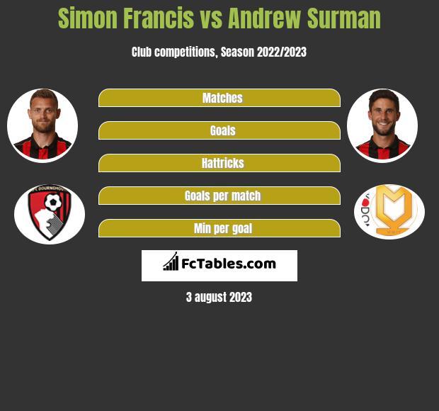 Simon Francis vs Andrew Surman infographic