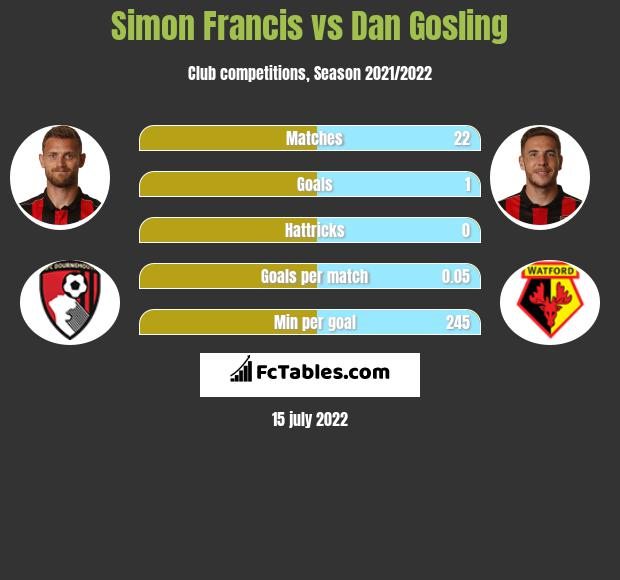 Simon Francis vs Dan Gosling infographic