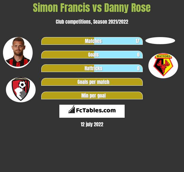 Simon Francis vs Danny Rose infographic