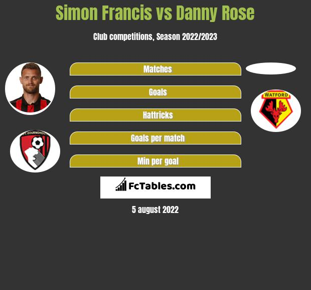Simon Francis infographic statistics for Newcastle United