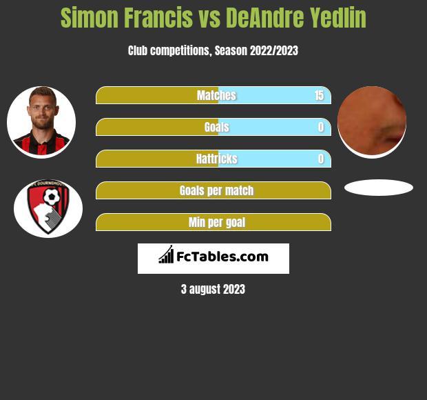 Simon Francis vs DeAndre Yedlin infographic