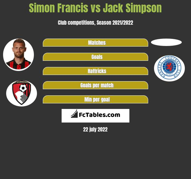 Simon Francis infographic statistics for AFC Bournemouth