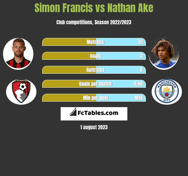 Simon Francis vs Nathan Ake infographic