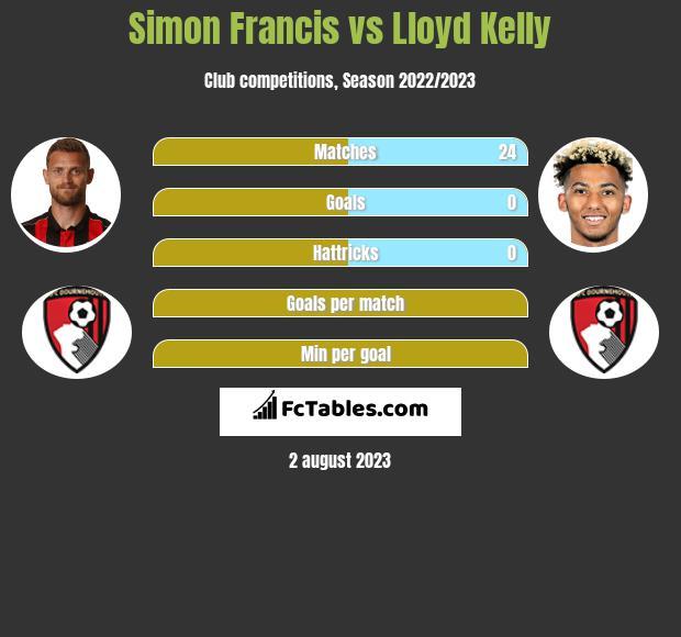 Simon Francis vs Lloyd Kelly infographic