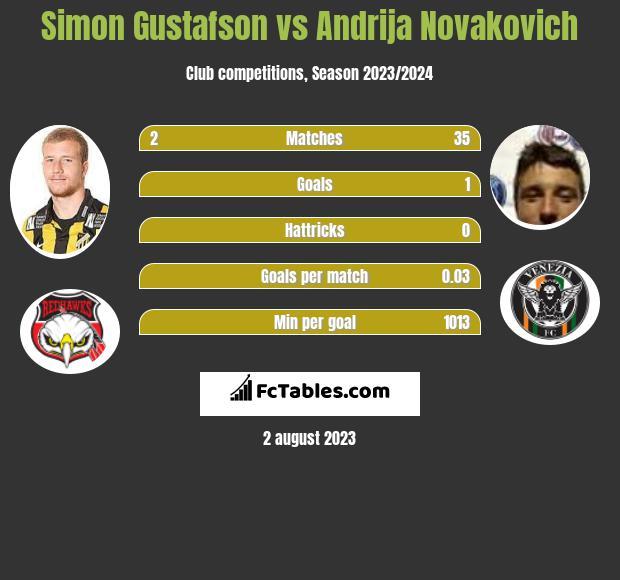 Simon Gustafson vs Andrija Novakovich infographic