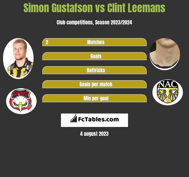 Simon Gustafson vs Clint Leemans infographic