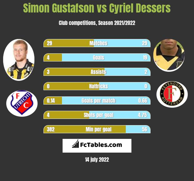 Simon Gustafson vs Cyriel Dessers infographic