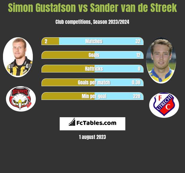 Simon Gustafson vs Sander van de Streek infographic