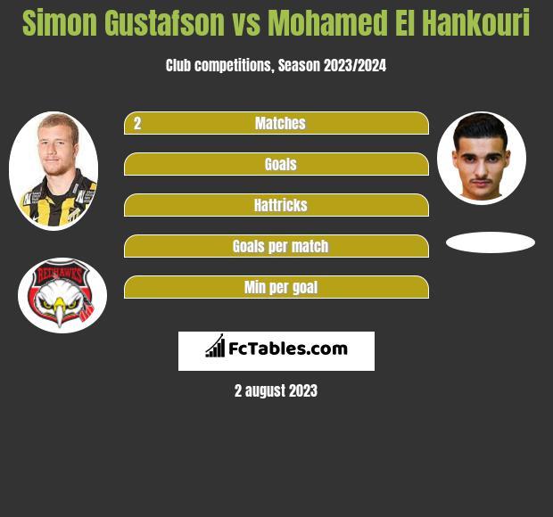 Simon Gustafson vs Mohamed El Hankouri infographic