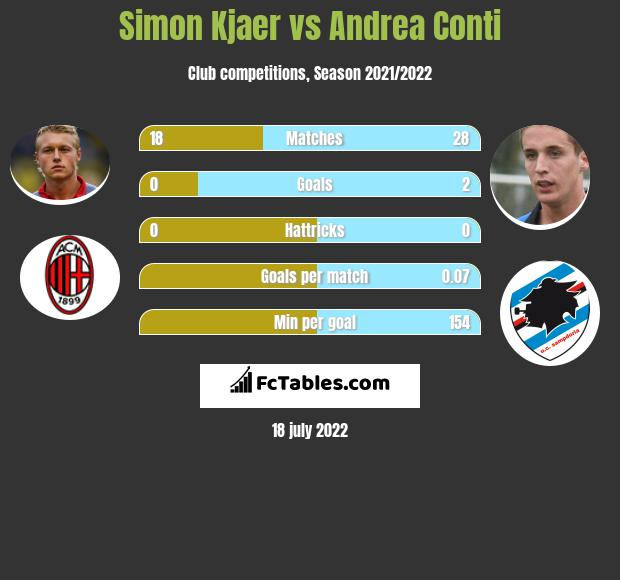 Simon Kjaer vs Andrea Conti infographic