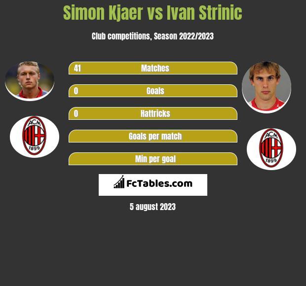 Simon Kjaer vs Ivan Strinic infographic