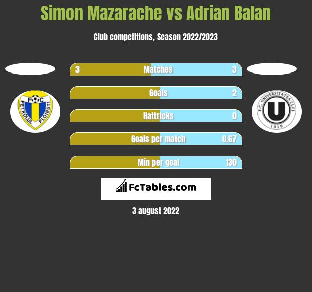 Simon Mazarache vs Adrian Balan h2h player stats