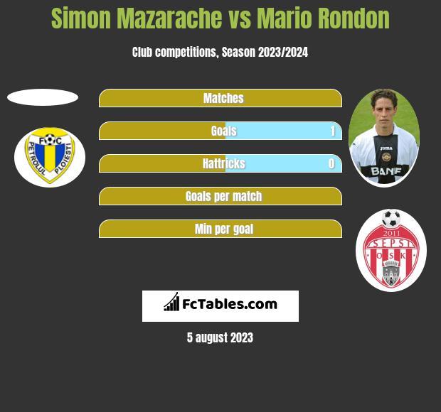 Simon Mazarache vs Mario Rondon h2h player stats
