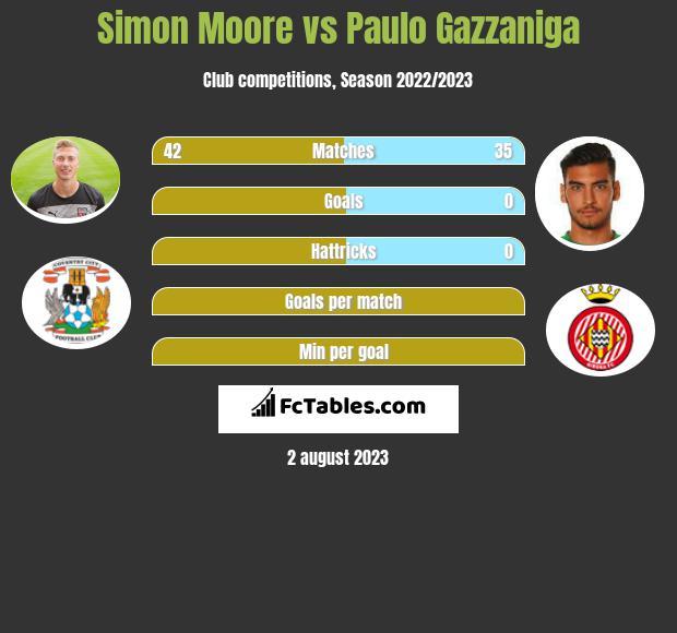 Simon Moore vs Paulo Gazzaniga infographic
