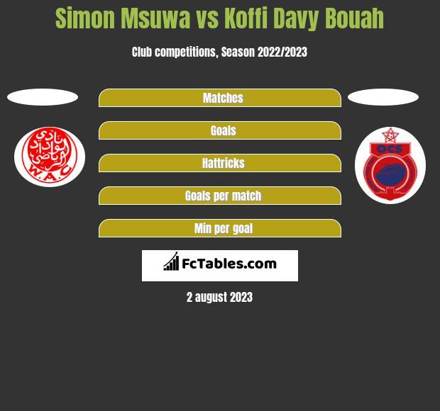 Simon Msuwa vs Koffi Davy Bouah h2h player stats