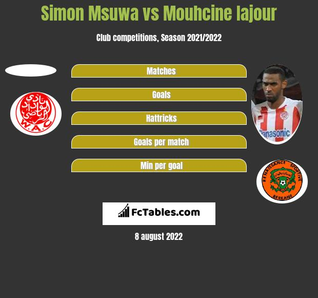 Simon Msuwa vs Mouhcine Iajour h2h player stats