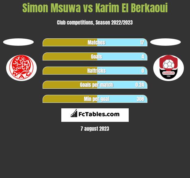 Simon Msuwa vs Karim El Berkaoui h2h player stats