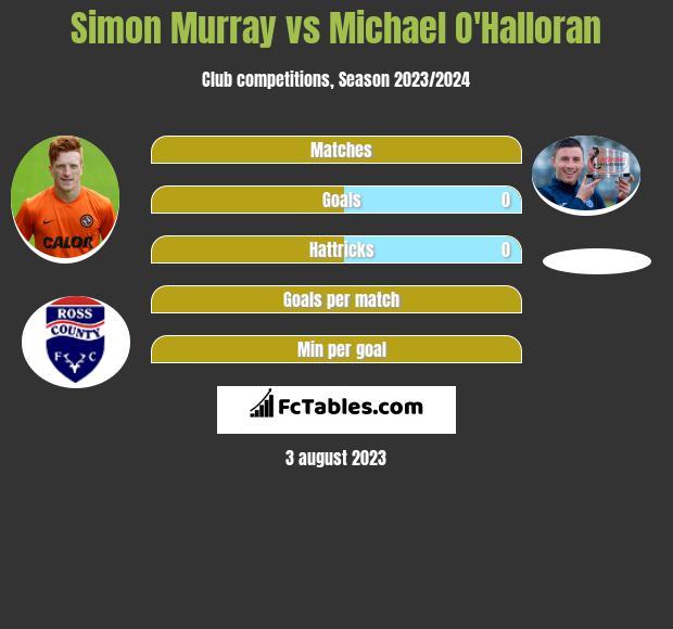 Simon Murray vs Michael O'Halloran h2h player stats