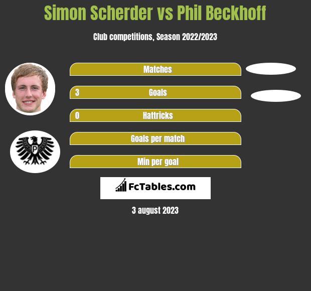 Simon Scherder vs Phil Beckhoff h2h player stats