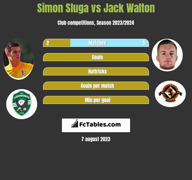 Simon Sluga vs Jack Walton infographic