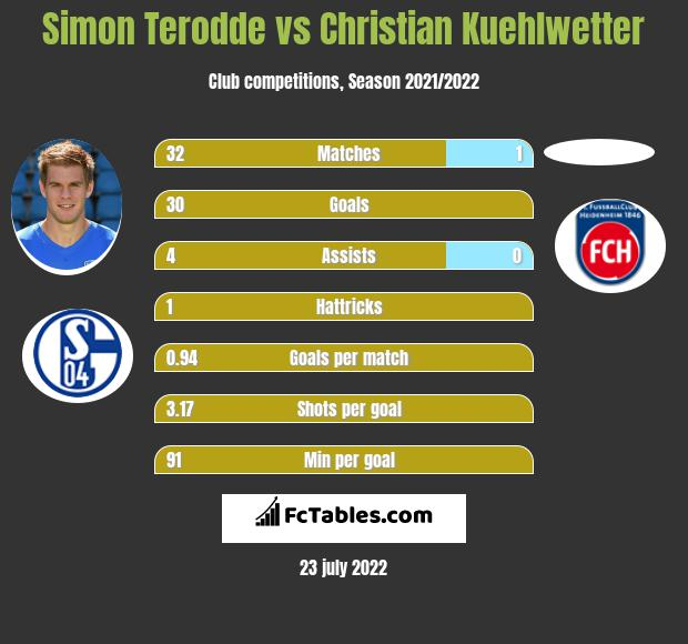 Simon Terodde vs Christian Kuehlwetter h2h player stats