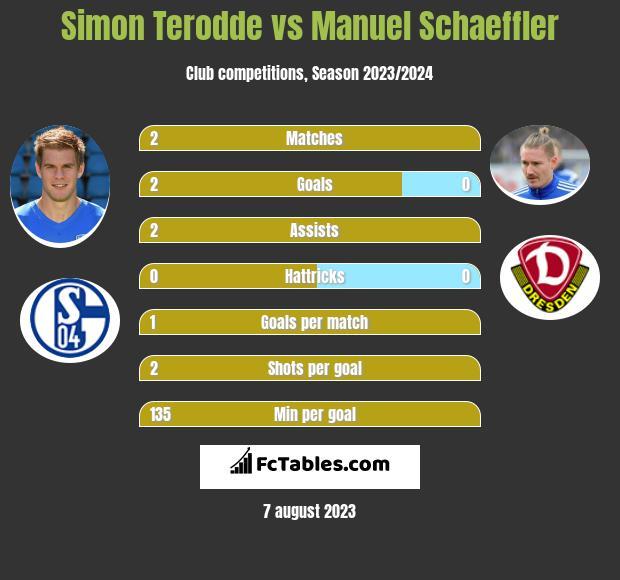 Simon Terodde vs Manuel Schaeffler h2h player stats
