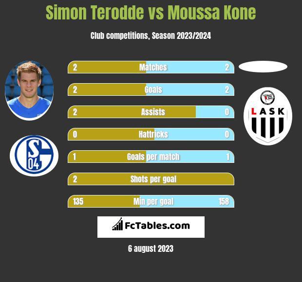 Simon Terodde vs Moussa Kone h2h player stats