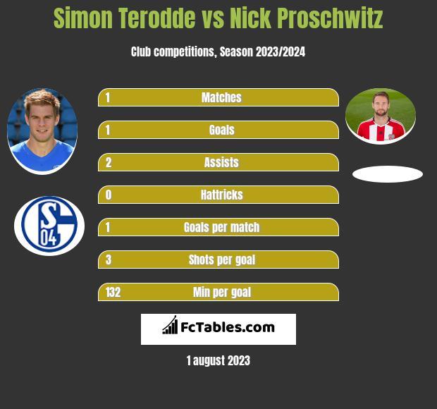 Simon Terodde vs Nick Proschwitz infographic