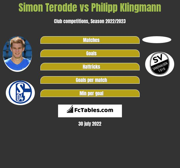Simon Terodde vs Philipp Klingmann h2h player stats
