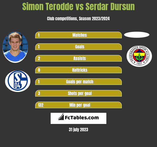 Simon Terodde vs Serdar Dursun h2h player stats
