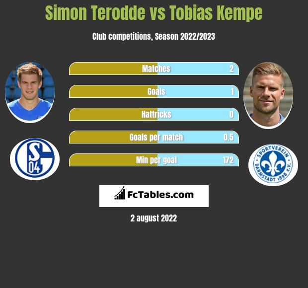 Simon Terodde vs Tobias Kempe h2h player stats
