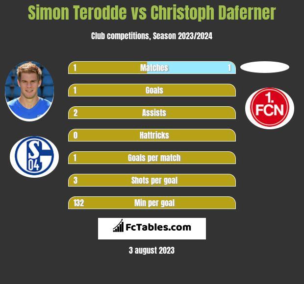 Simon Terodde vs Christoph Daferner h2h player stats