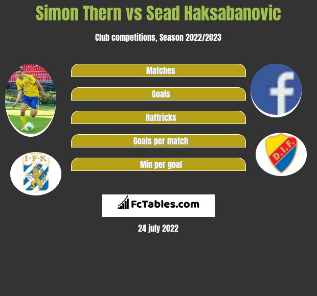 Simon Thern infographic statistics for IFK Norrkoeping