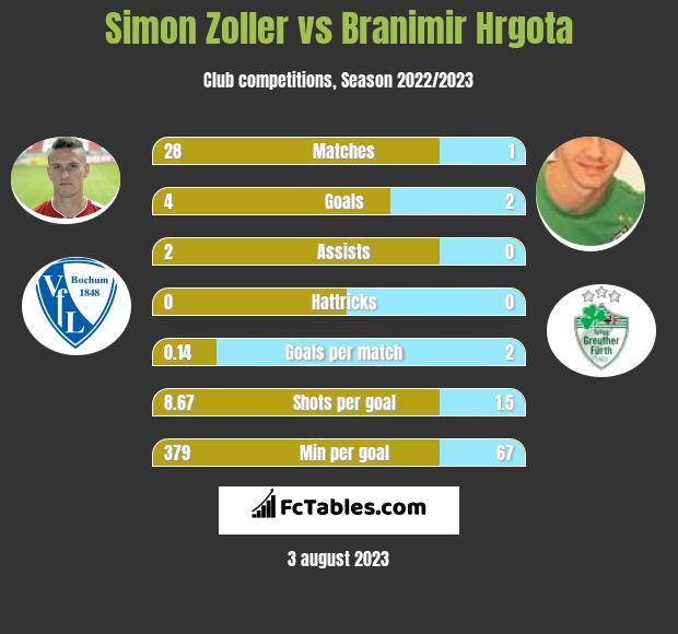 Simon Zoller vs Branimir Hrgota h2h player stats