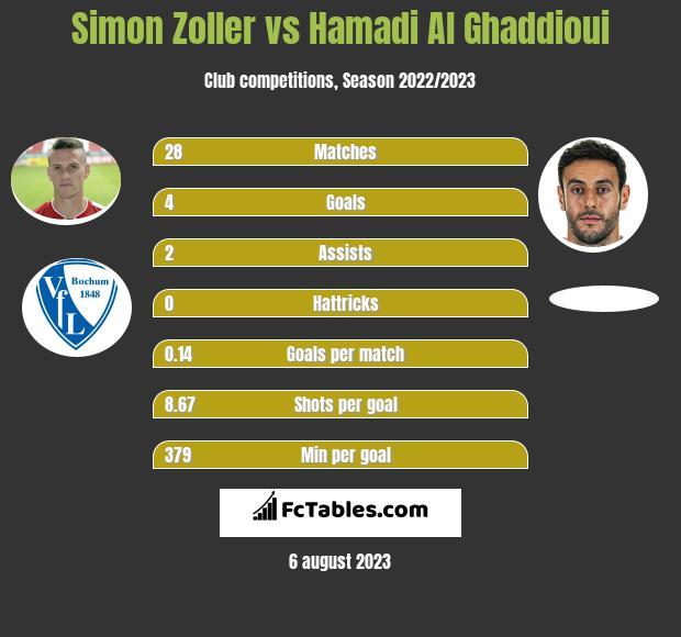 Simon Zoller vs Hamadi Al Ghaddioui h2h player stats