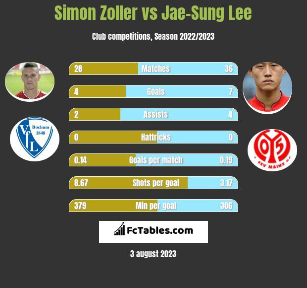Simon Zoller vs Jae-Sung Lee infographic