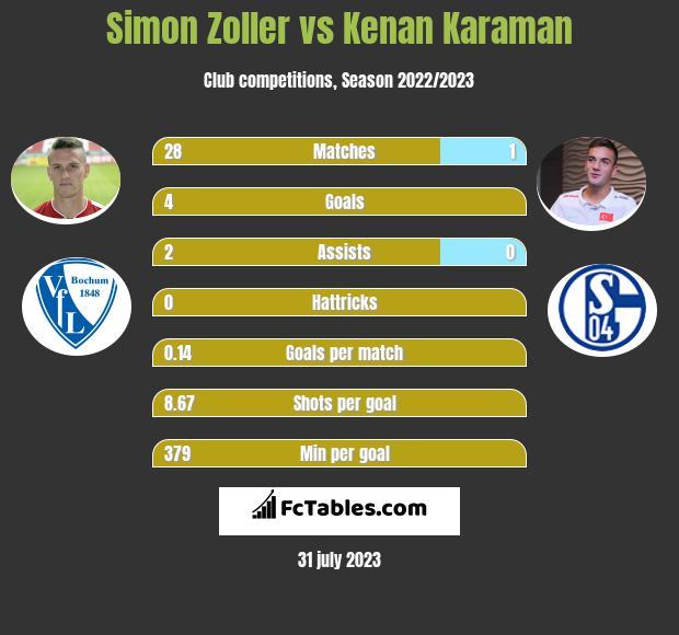 Simon Zoller vs Kenan Karaman h2h player stats
