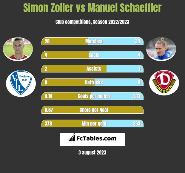 Simon Zoller vs Manuel Schaeffler h2h player stats
