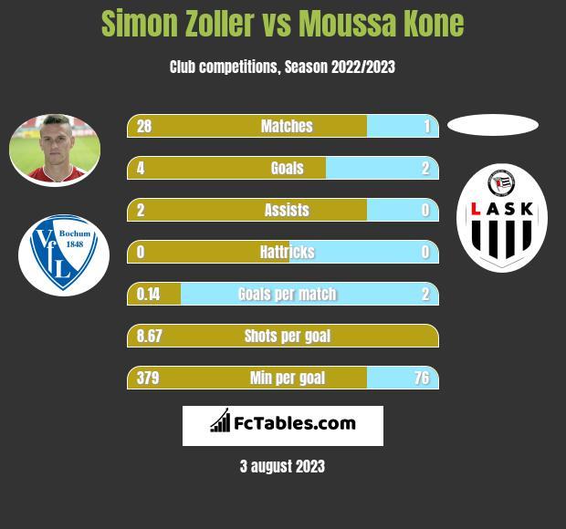 Simon Zoller vs Moussa Kone infographic