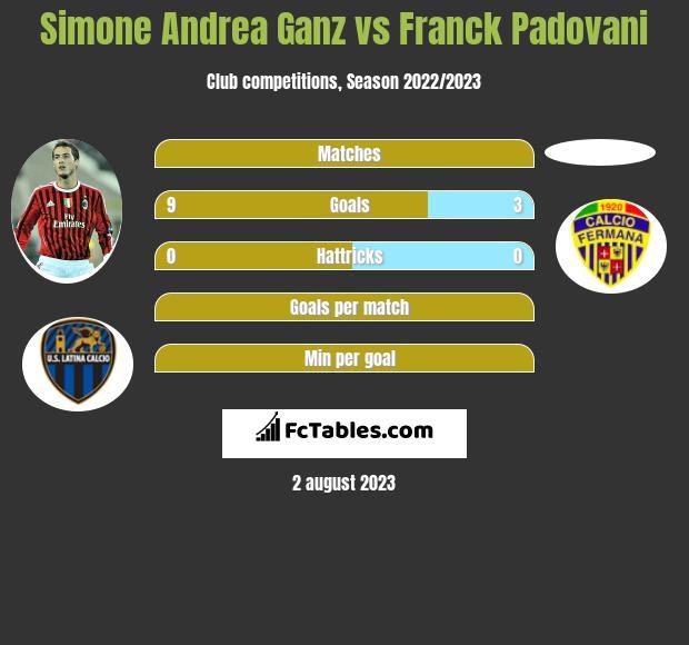 Simone Andrea Ganz vs Franck Padovani h2h player stats