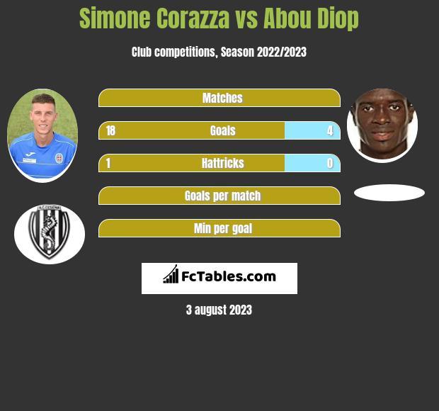 Simone Corazza vs Abou Diop h2h player stats