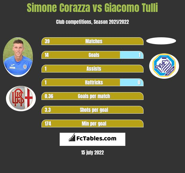 Simone Corazza vs Giacomo Tulli h2h player stats