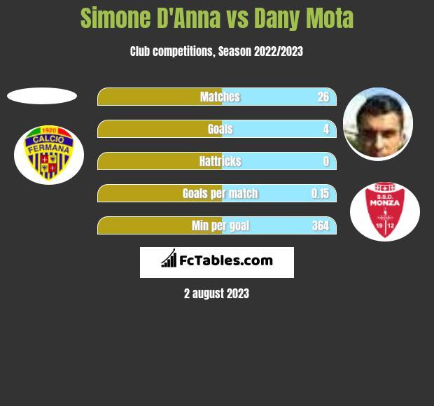 Simone D'Anna vs Dany Mota h2h player stats