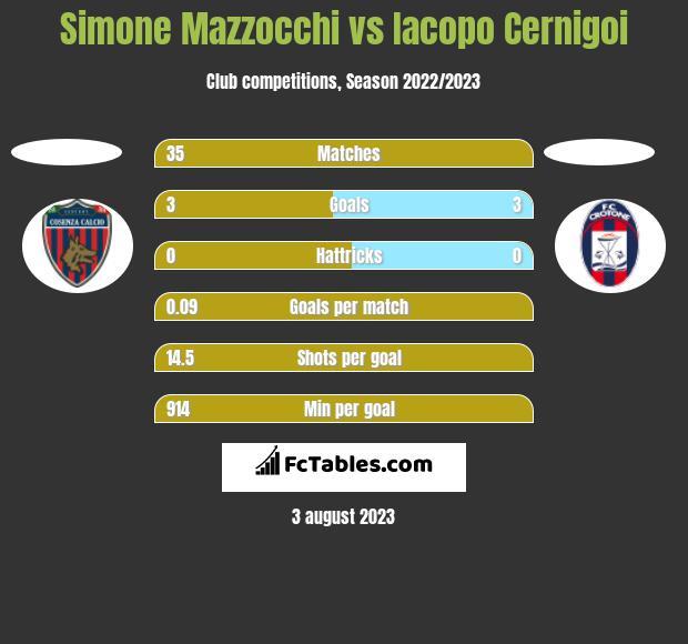 Simone Mazzocchi vs Iacopo Cernigoi h2h player stats