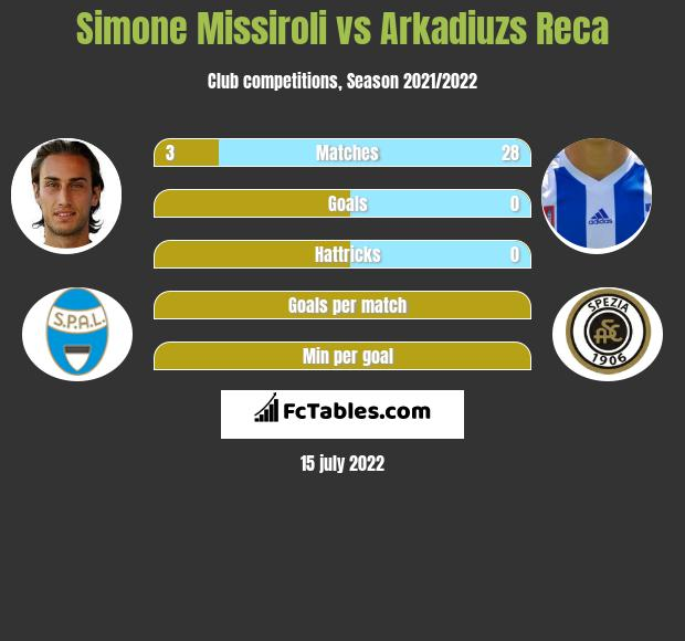 Simone Missiroli vs Arkadiuzs Reca infographic