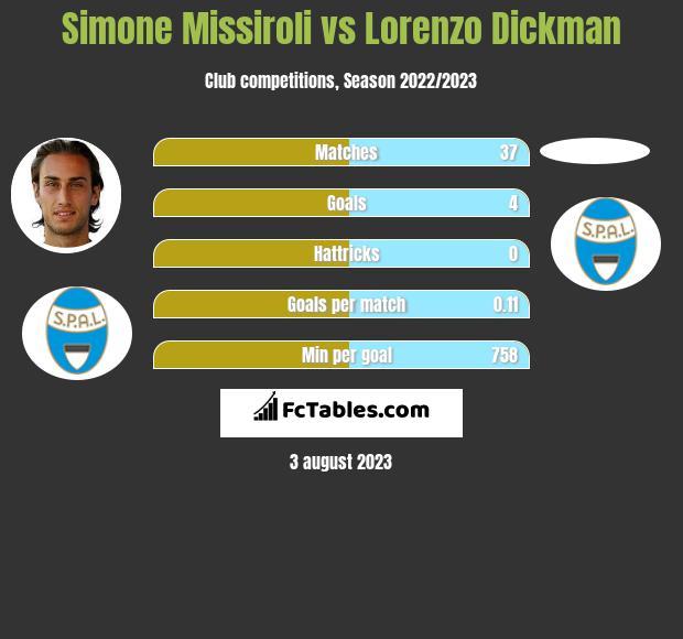 Simone Missiroli vs Lorenzo Dickman infographic