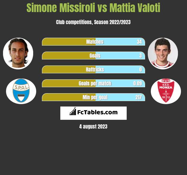 Simone Missiroli vs Mattia Valoti infographic